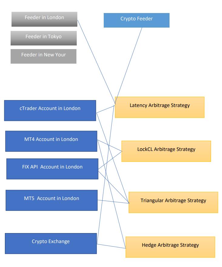 DAAS setup example